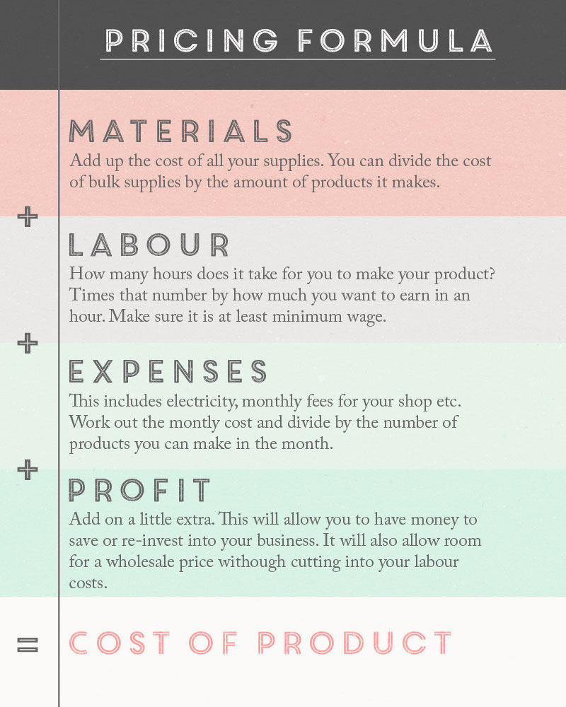 Product Pricing: How To Price Your Products